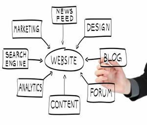 Online Marketing Strategy Chart